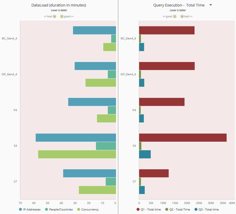 GP versus BC and Gen4 versus Gen5