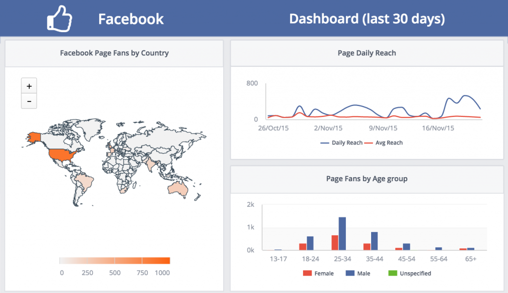 social media dashboards