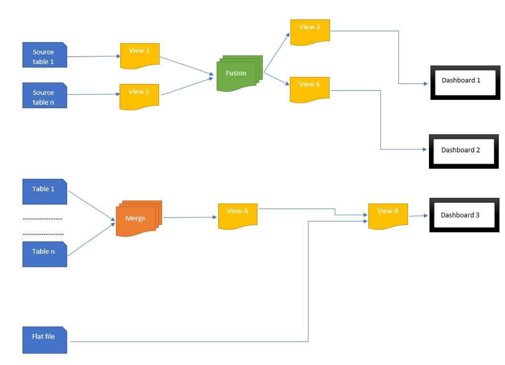 complex data transformation process