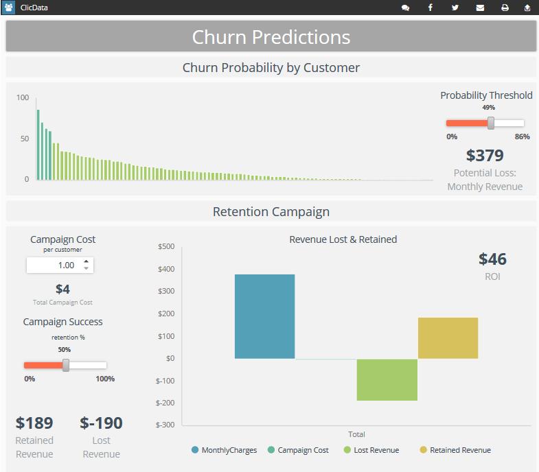 Key features in BI software Predictive Analytics
