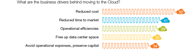 Business drivers to cloud - Capgemini