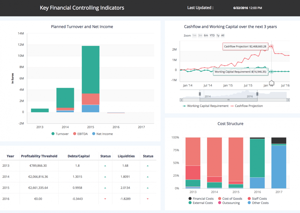 Financial Report with ClicData and Xero