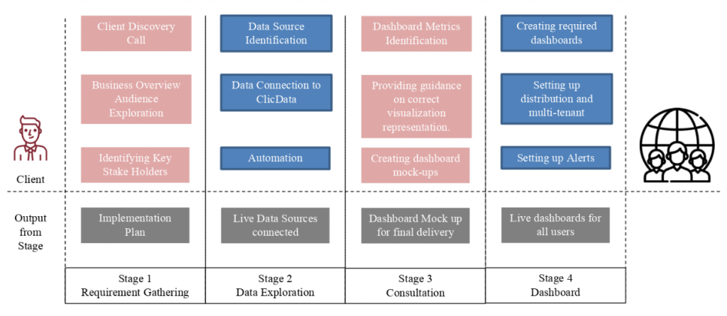 full-implementation-process-clicdata-business-analysts