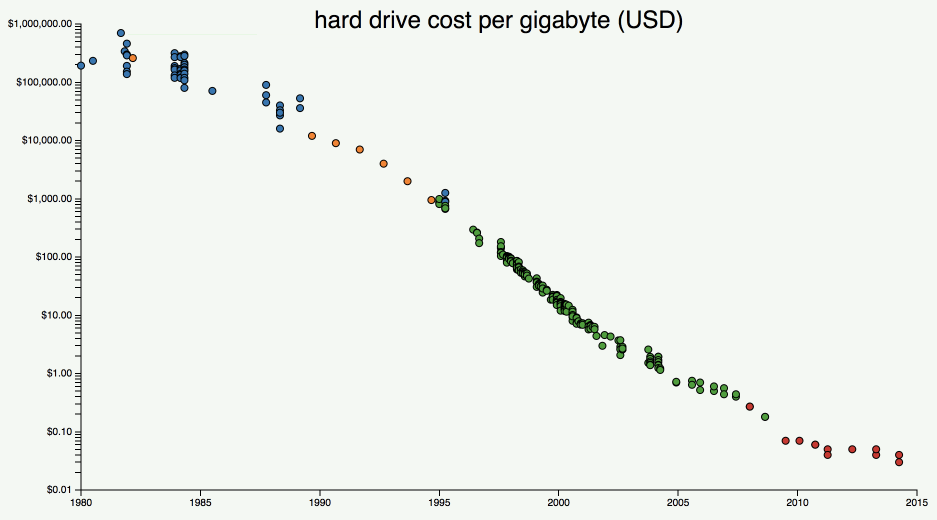 price of disks over time
