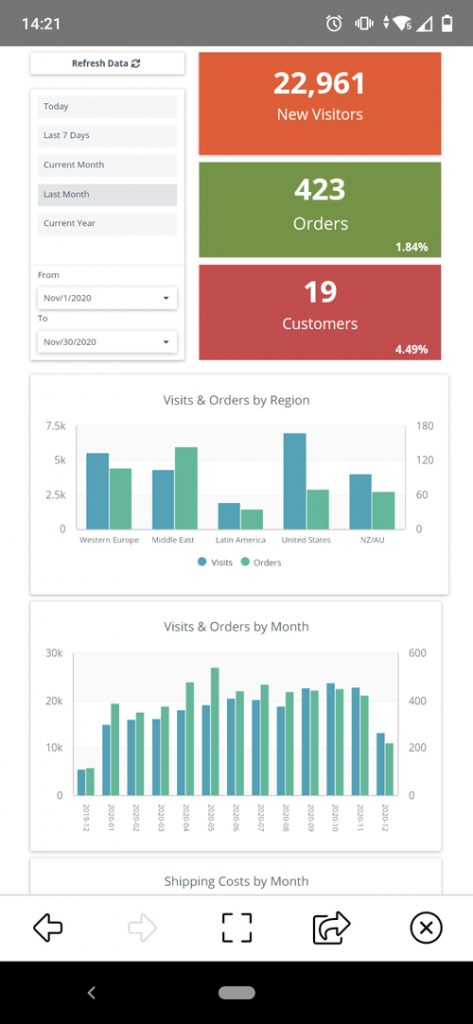 Mobile Dashboard Clicdata