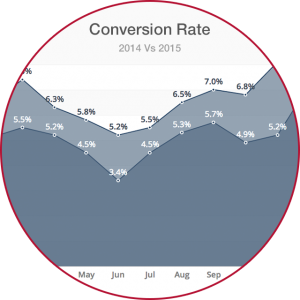 Track your marketing campaigns conversion rate in real-time in your clicdata dashboard