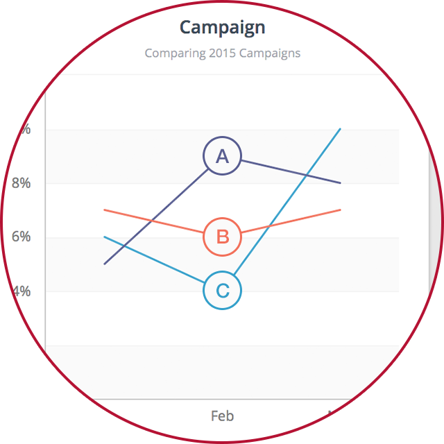 Track Your Campaigns and Their Success