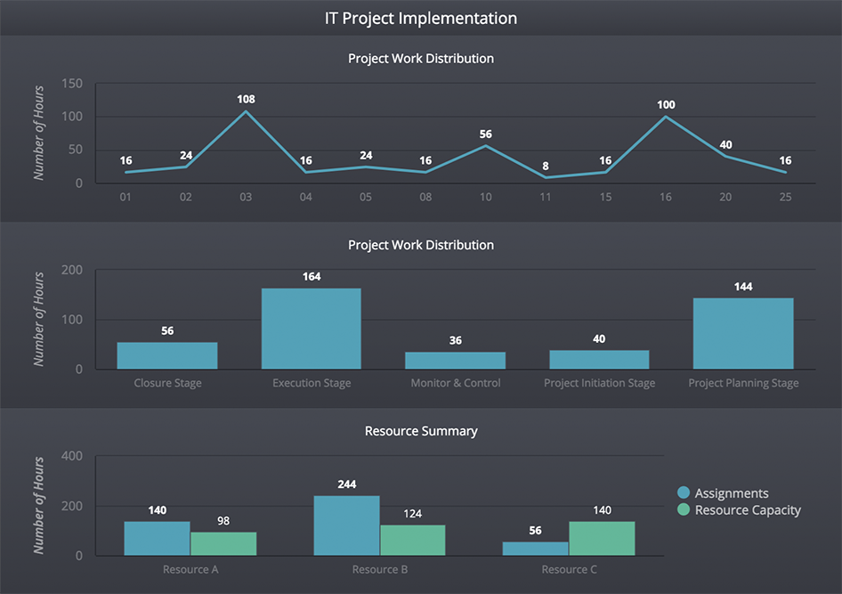 dashboard-examples-project-management