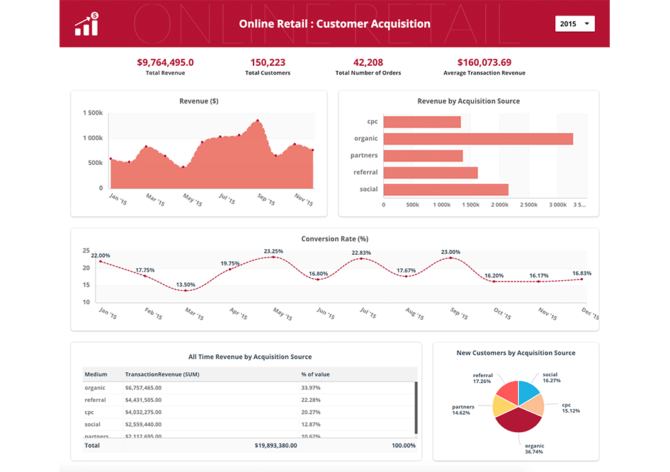 dashboard_examples-retail-online-acquisition