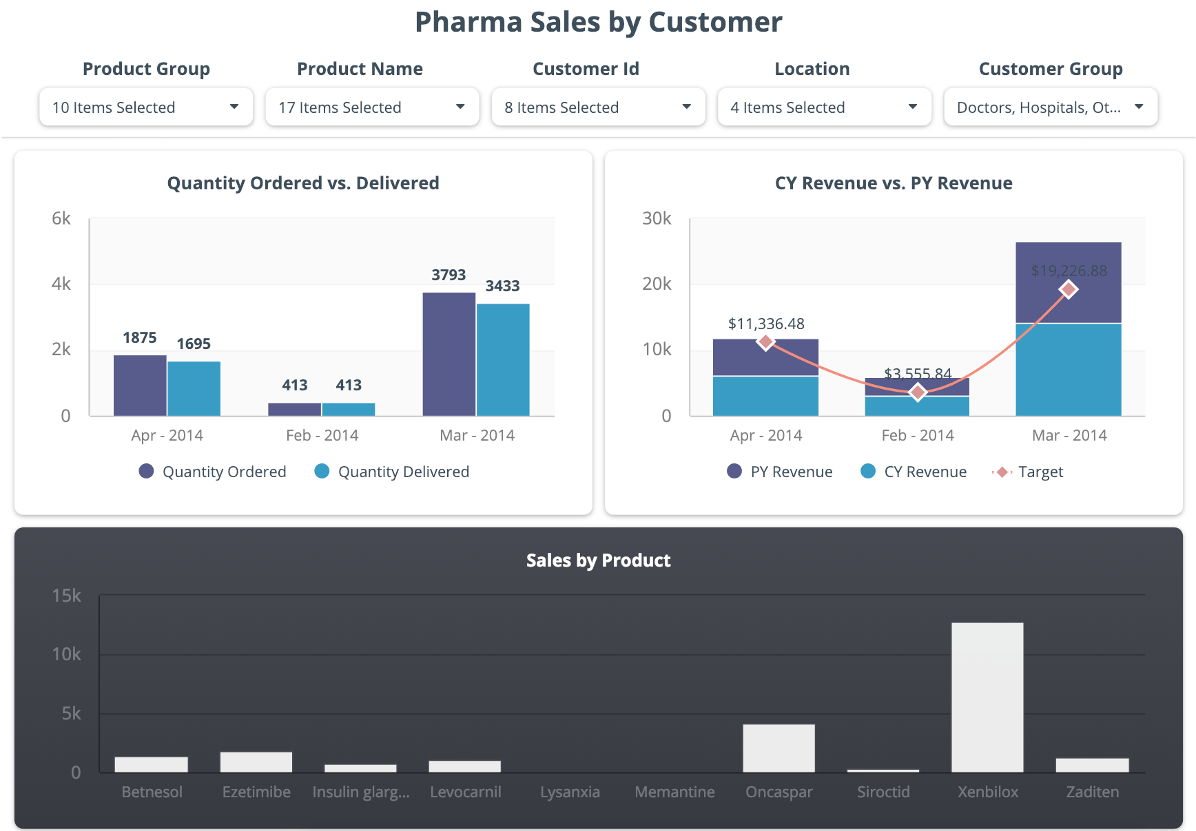 Pharmaceutical sales dashboard examples