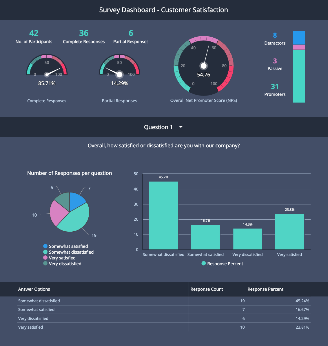employee satisfaction dashboard example for human resources