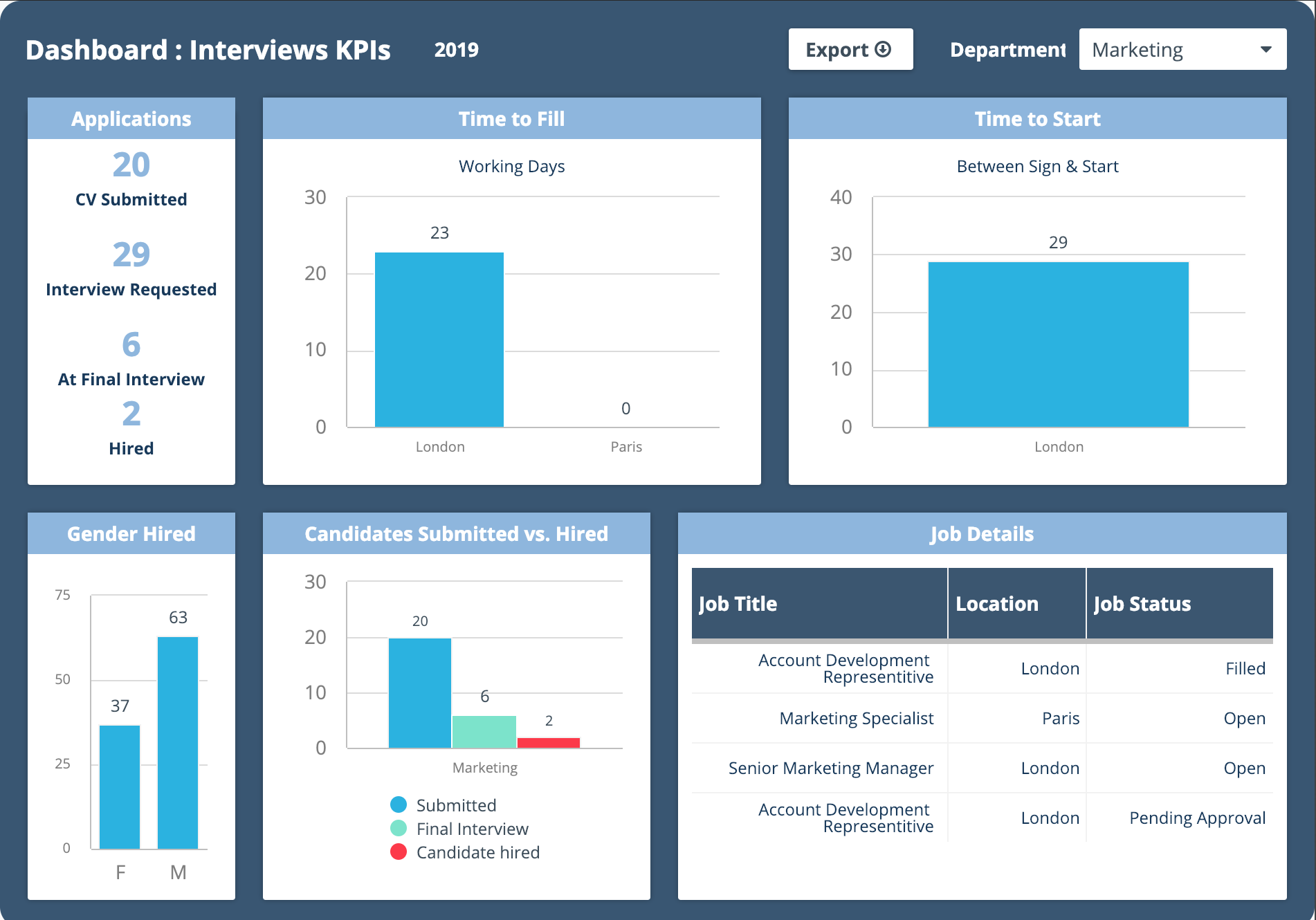 Candidate interviews tracking dashboard example for HR and team managers