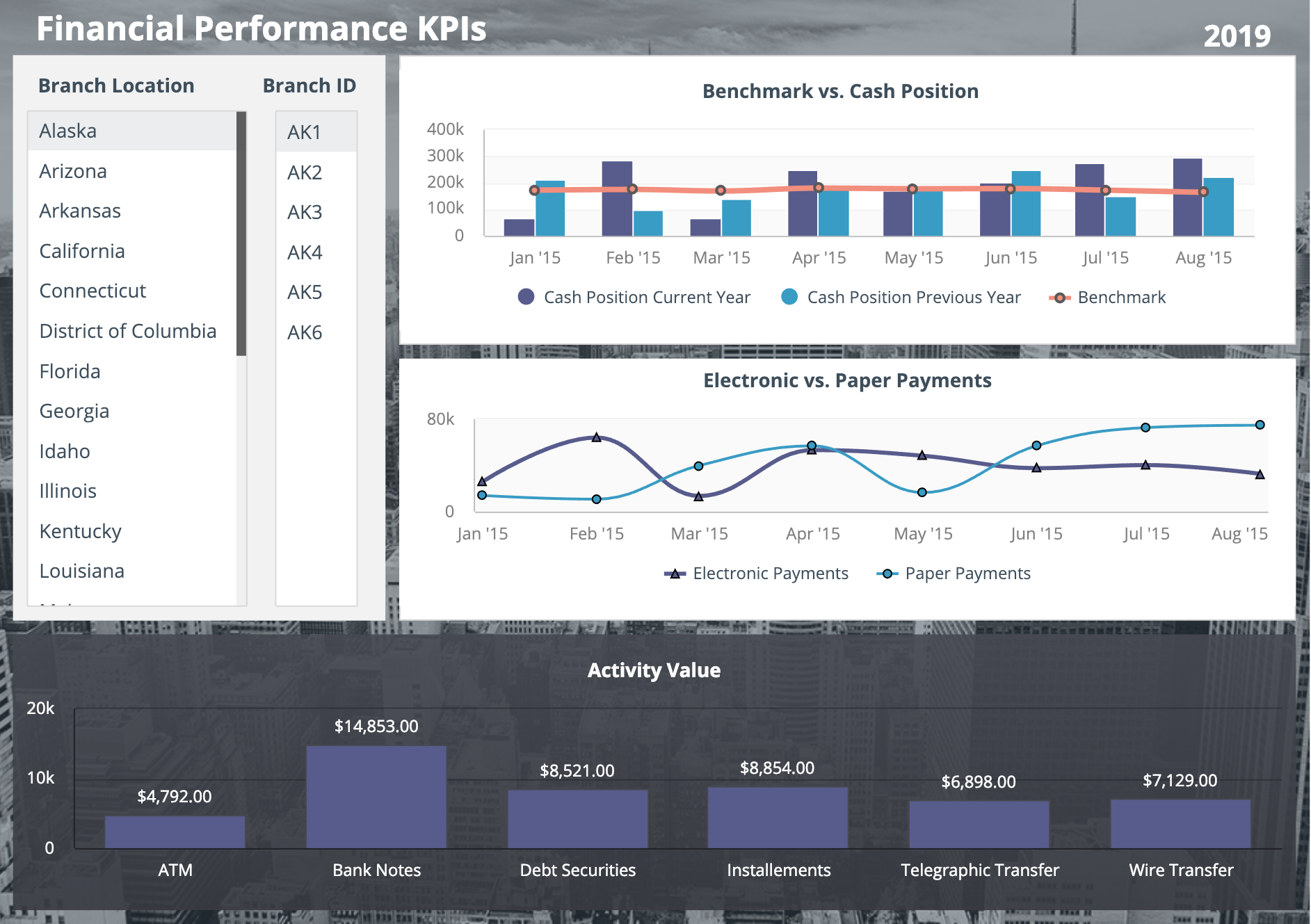 track your financial performance in this dashboard example