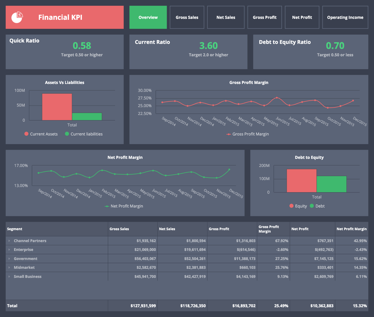 financial controlling dashboard example