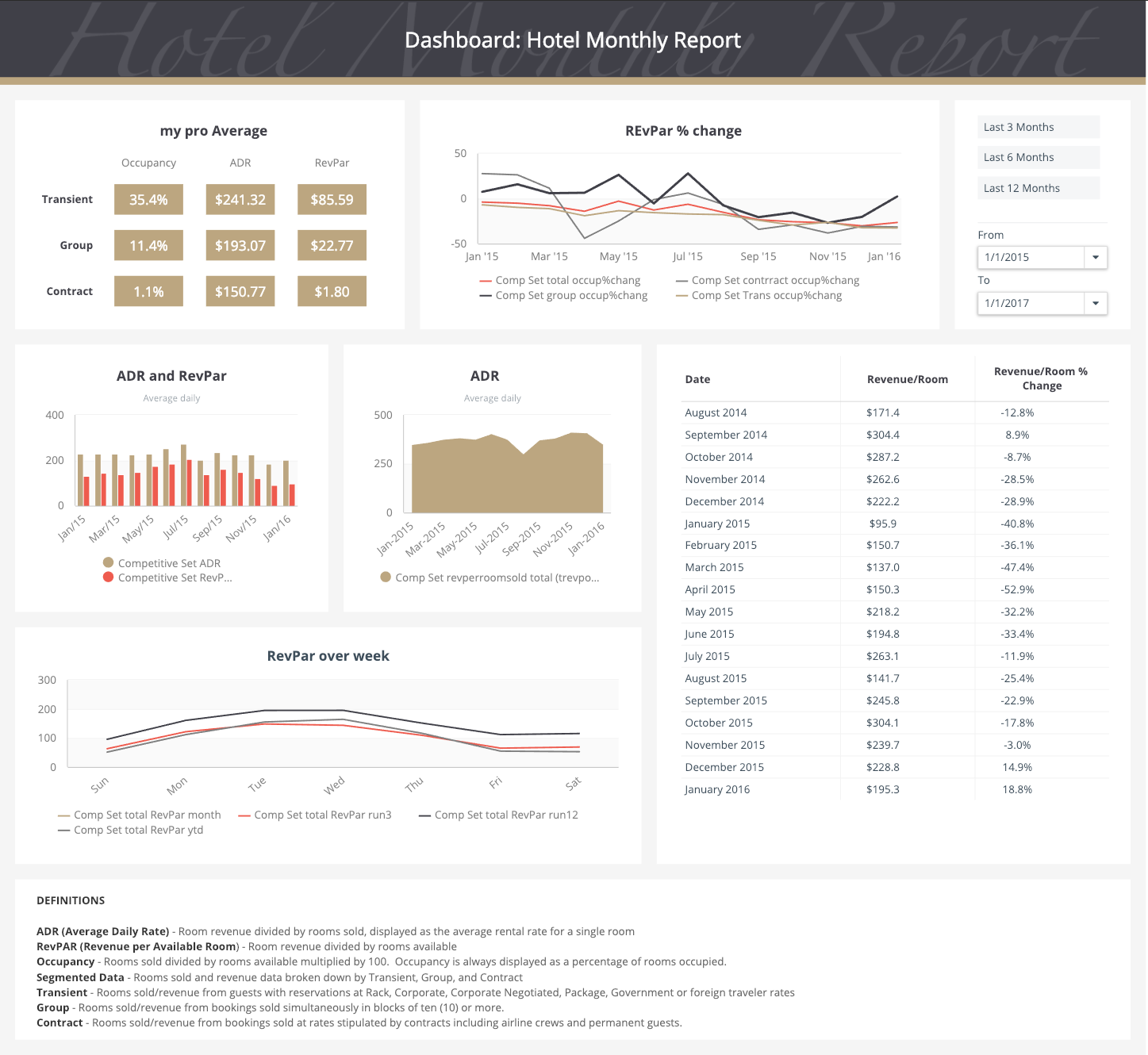 Track your hotel revenue in this dashboard template in real-time