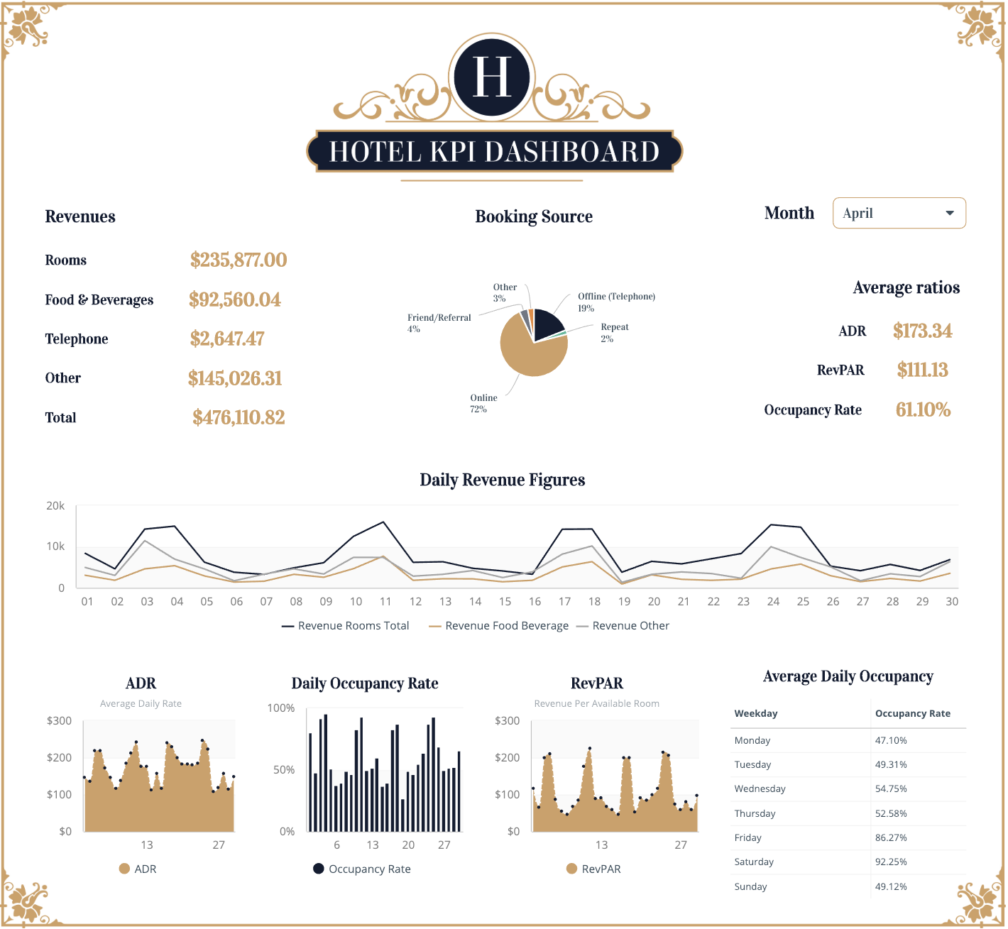 Stay on top of your hotel performance and health ith this dashboard template