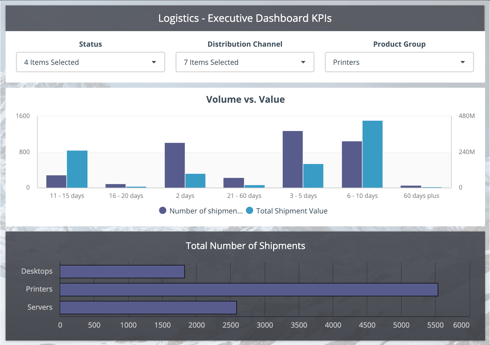 logistics dashboards example for executive reporting