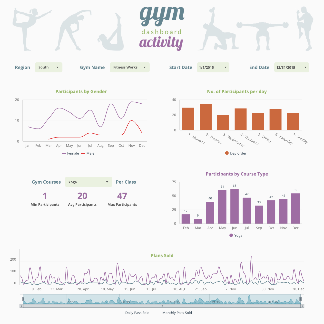 Dashboard for Gym attendance and performance