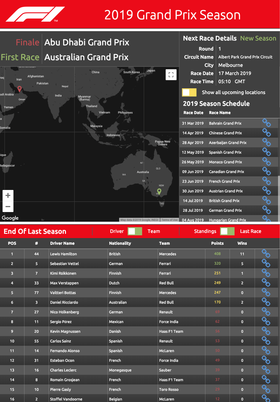 fun dashboard examples - grand prix seasons