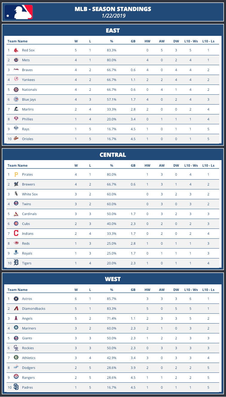 MLB season standing dashboard