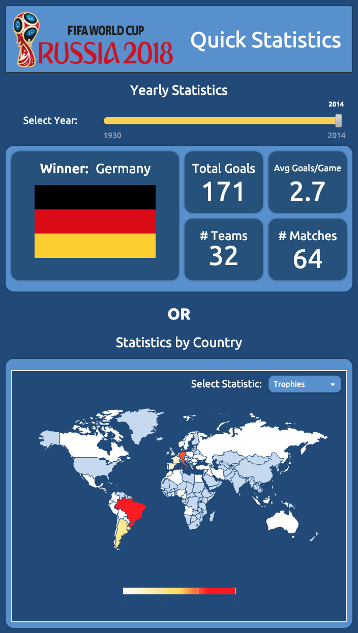 fun dashboard - FIFA world cup predictions