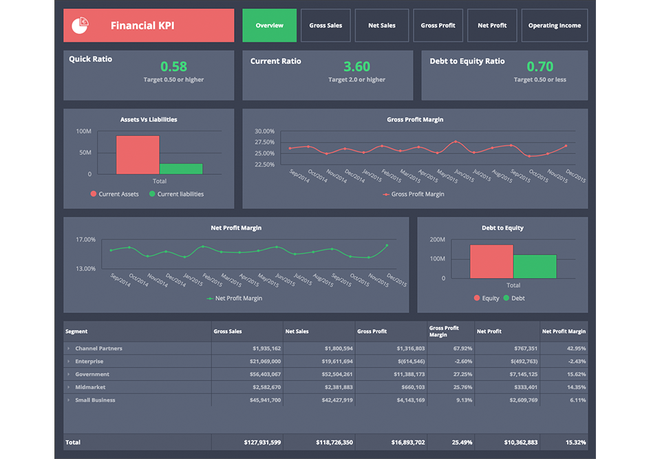 financial-kpi-dashboard-example