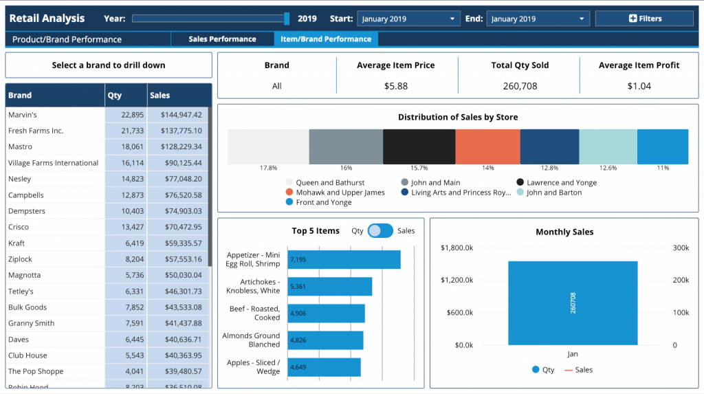 sales-reporting-revenue-by-category-dashboard