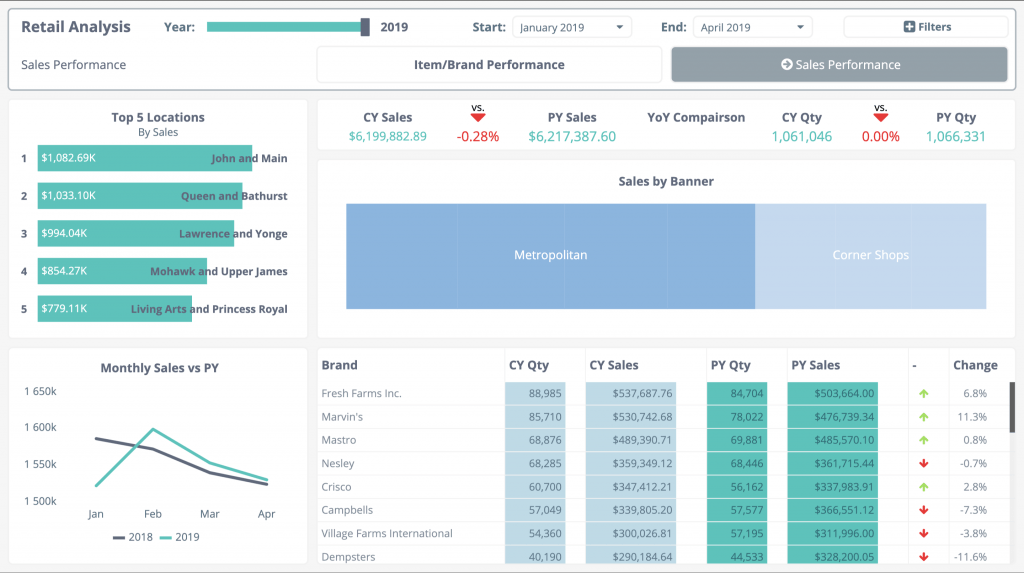 sql-sales-retail-dashboard-example