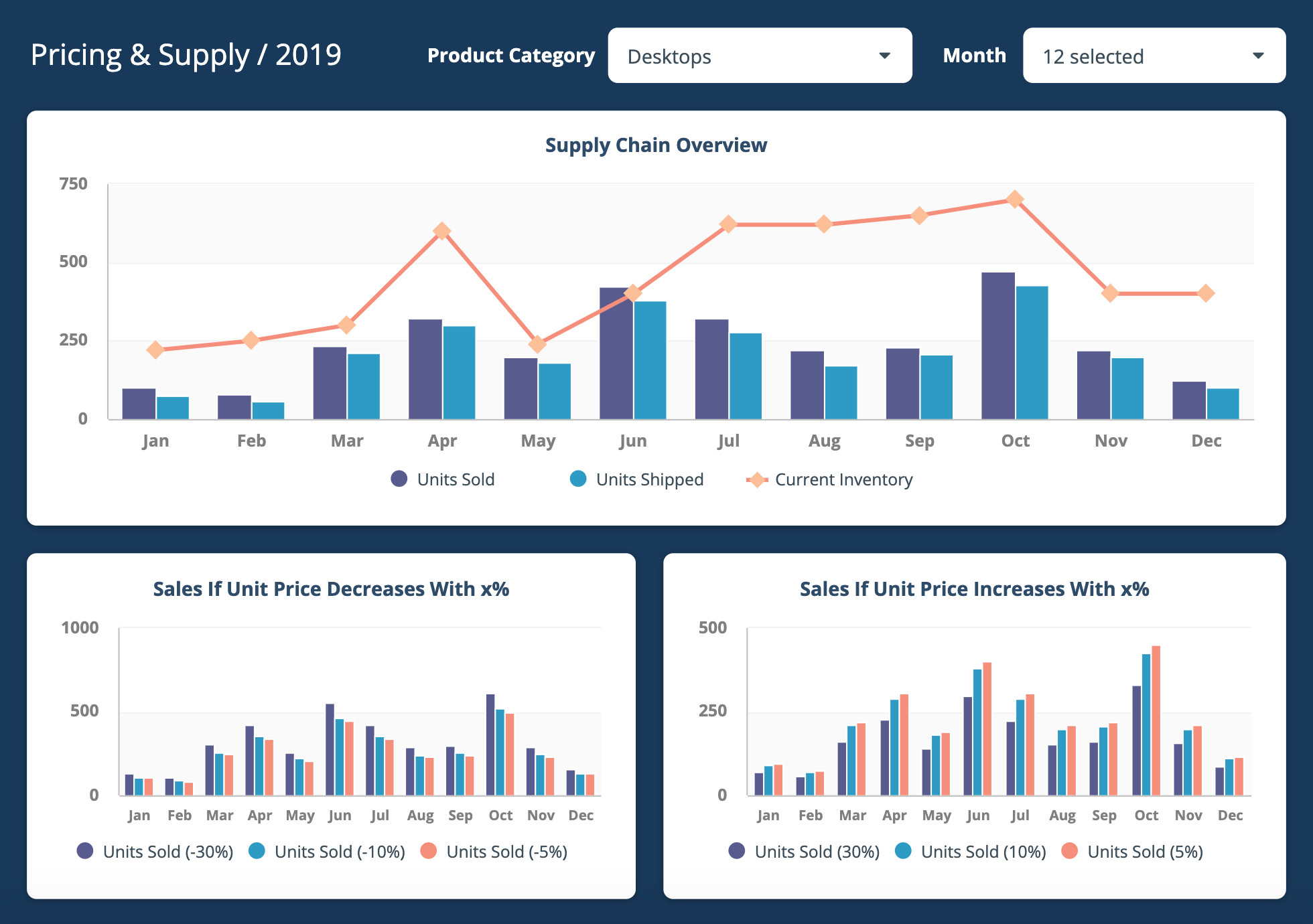 KPI Dashboard Examples | Operational & Executive | ClicData