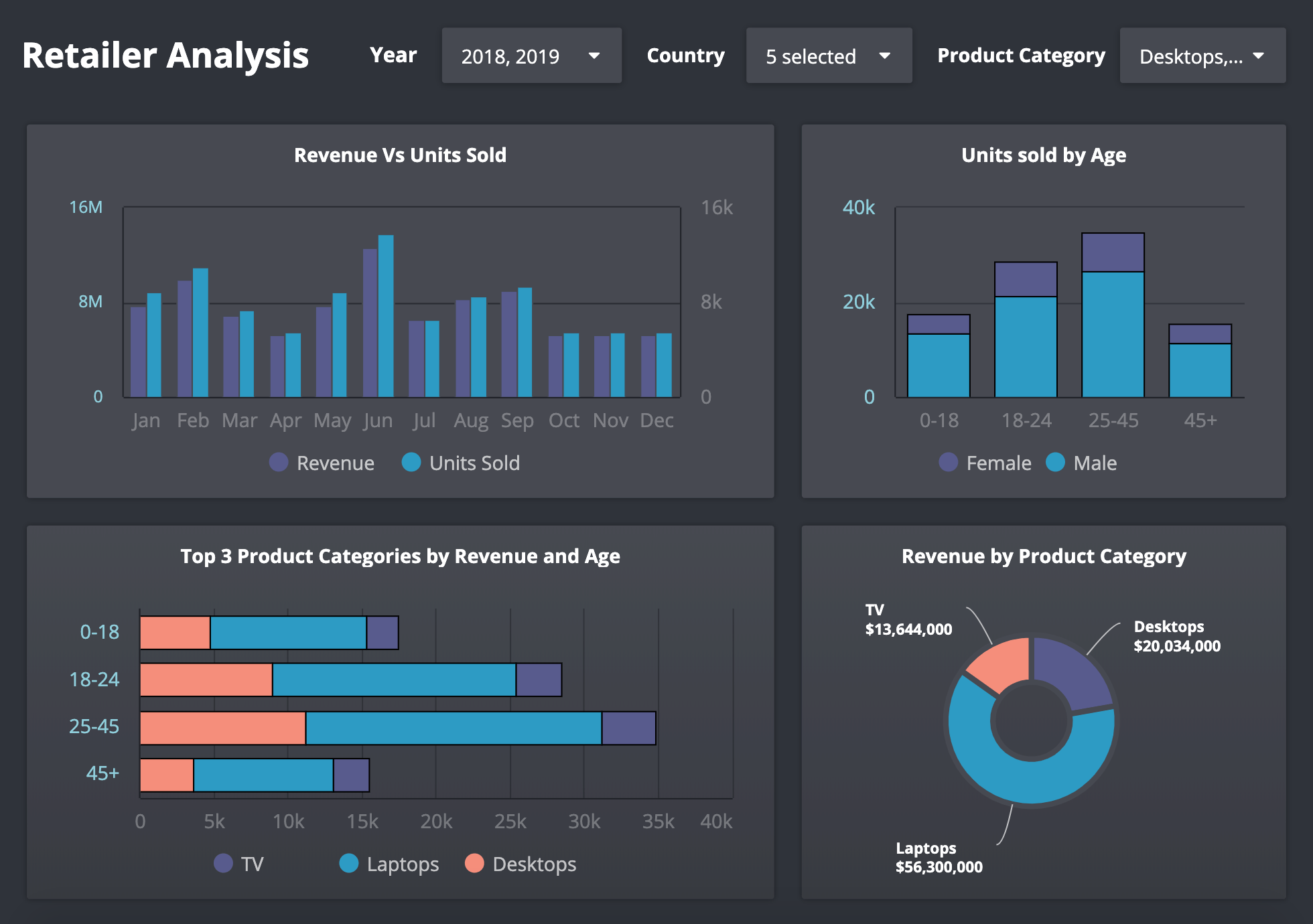 retailer-analysis-dashboard-example