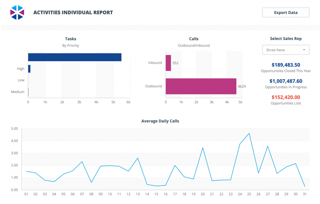 sales-rep-activities-dashboard-template
