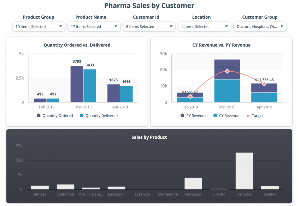 healthcare-revenue-per-customer