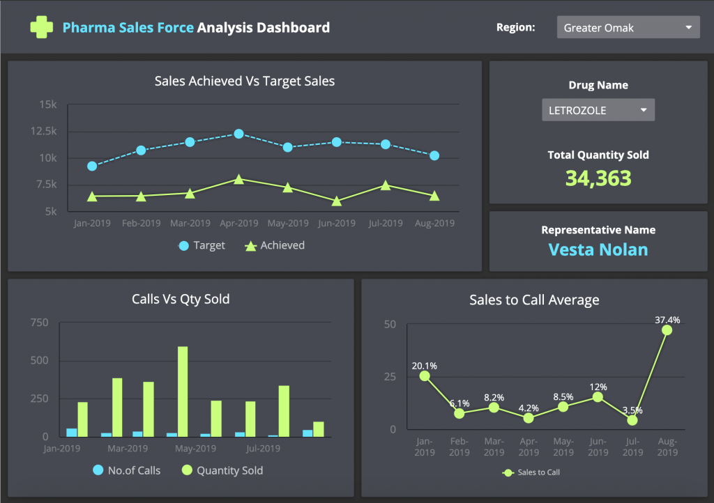 pharma-salesforce-analysis-dashboard
