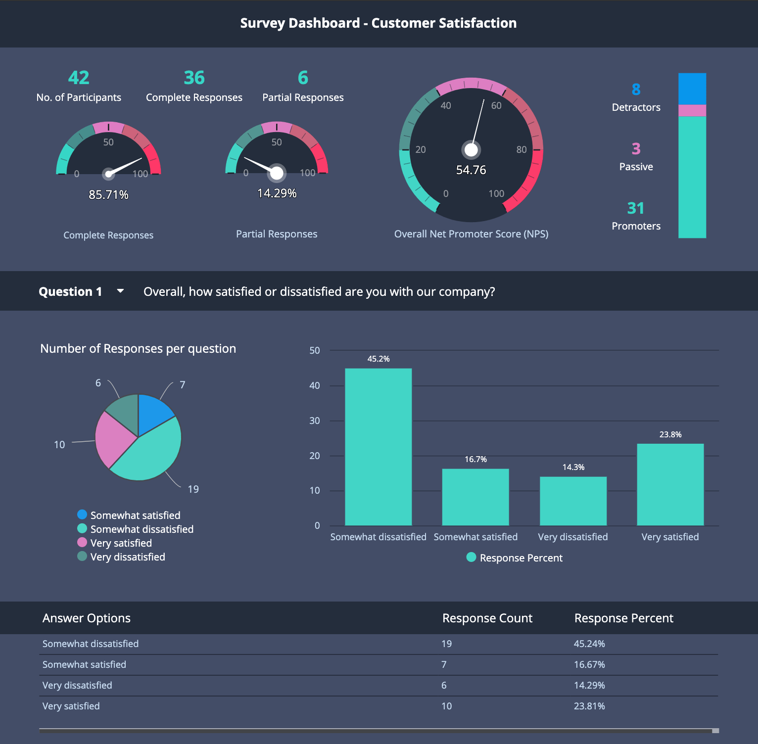hr and team management dashboard templates