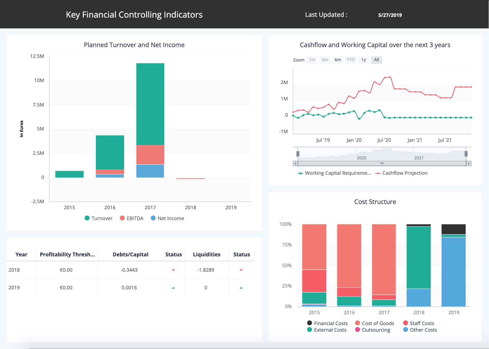 Financial Dashboards Templates & KPI Examples | ClicData
