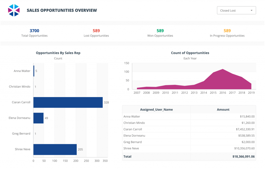 sales-opportunities-overview-dashboard-template