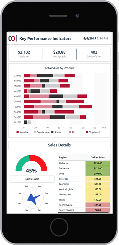 mobile-sales-kpis-dashboard
