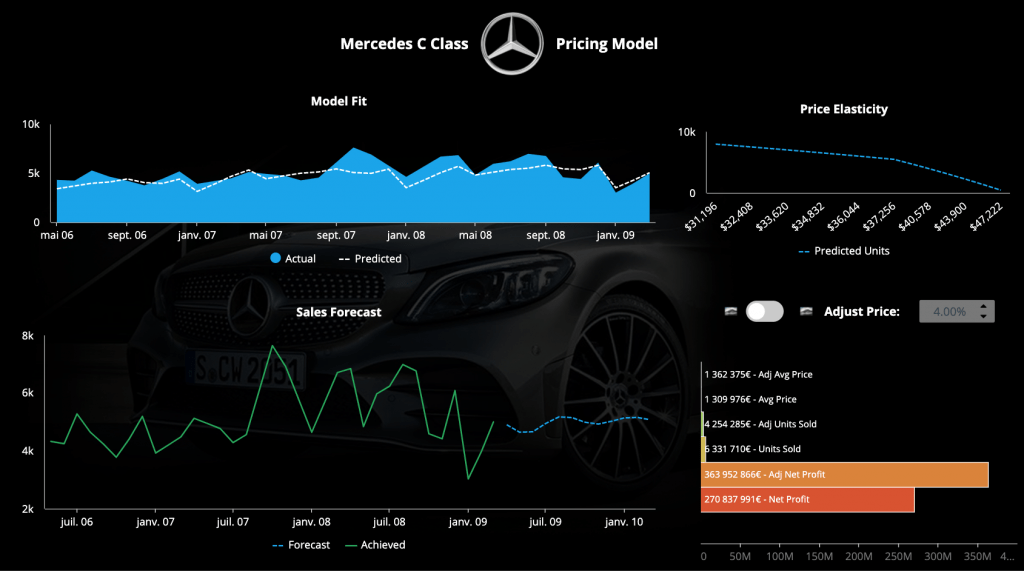 Price Elasticity Sales Forecast Dashboard