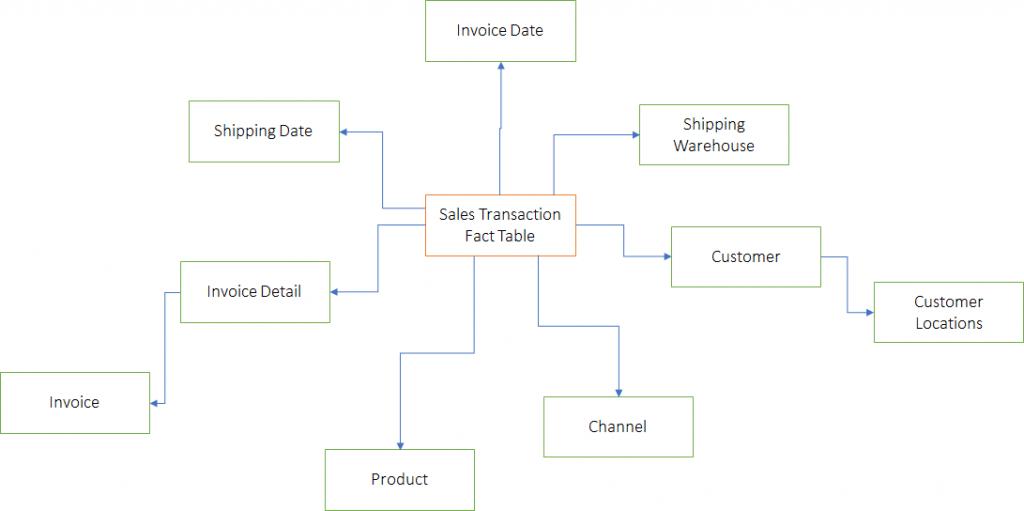 Blog Bi Dataviz Data Analytics