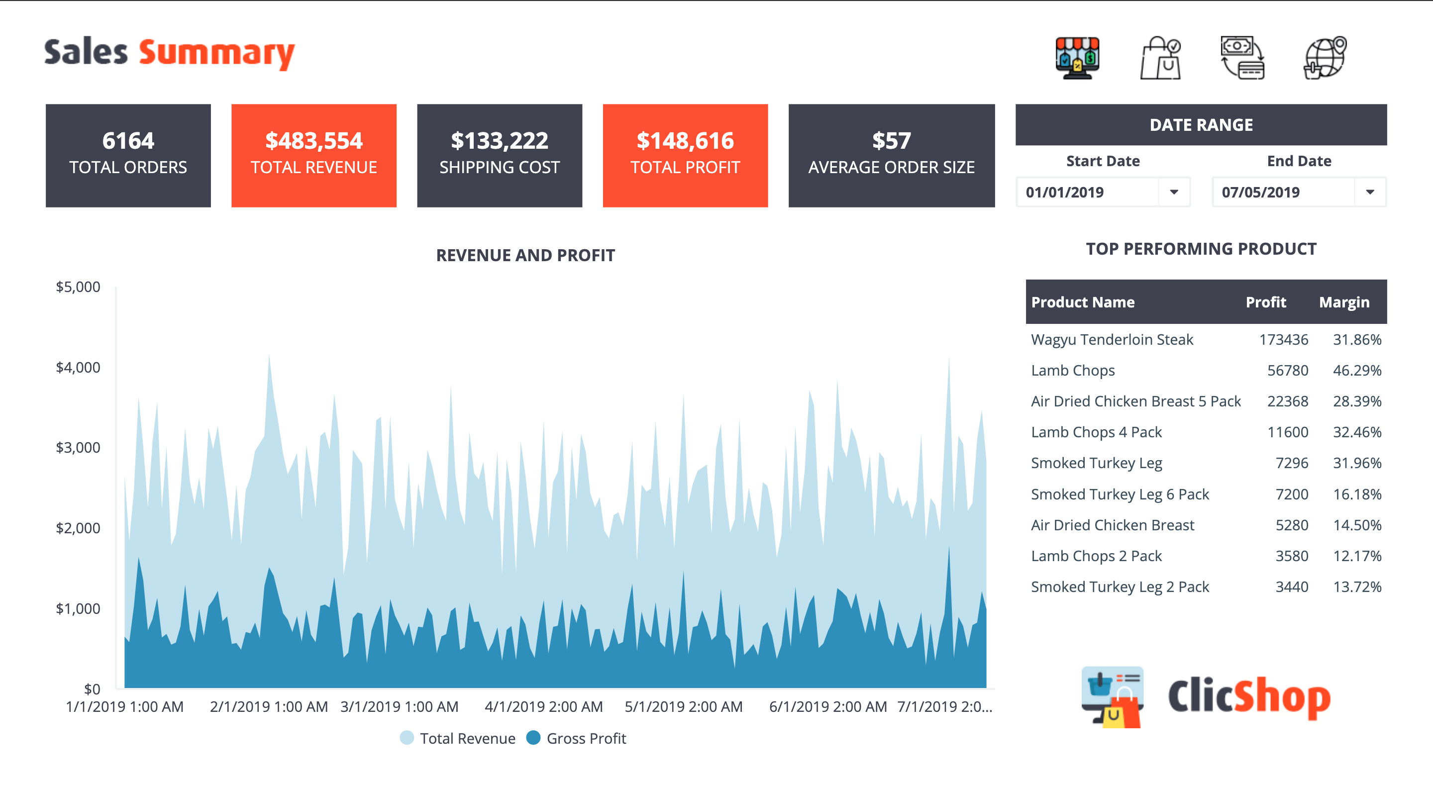 Dashboard Examples for E-Commerce Website | ClicData