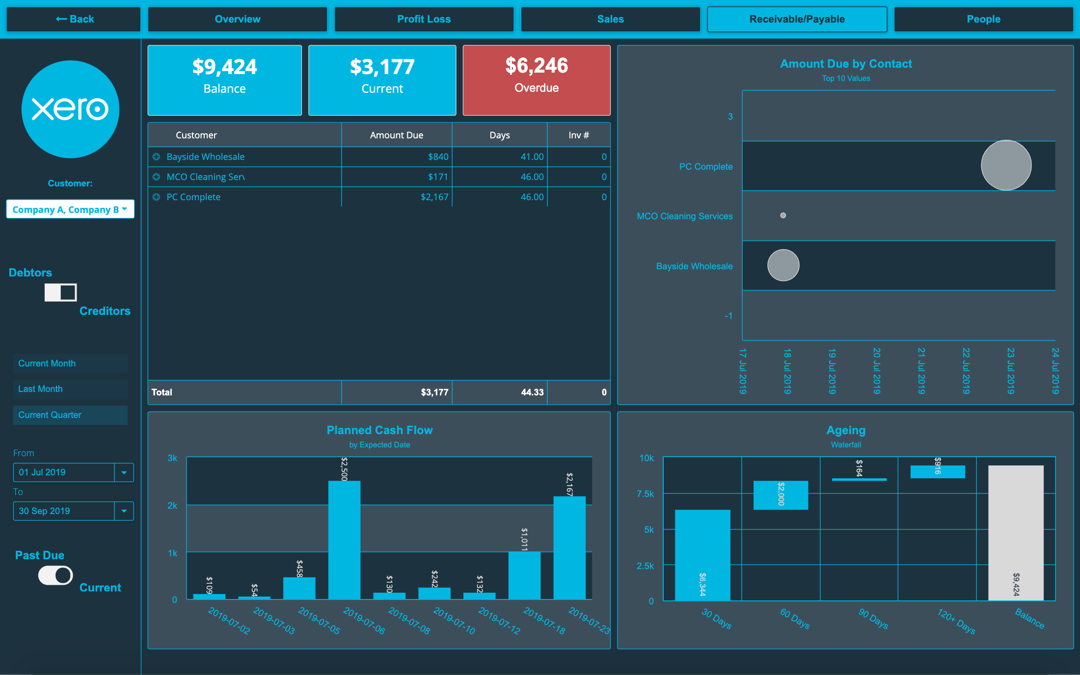 Example Dashboard 058