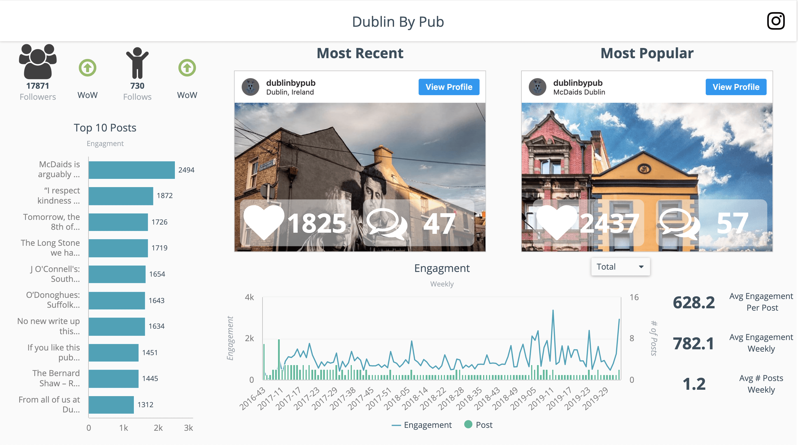 Instagram Dashboard and engagement tracking