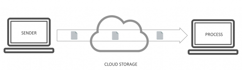 Building File Interfaces Using Cloud Storage