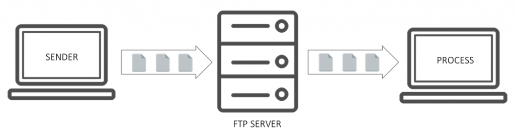 Building File Interfaces Using Ftp