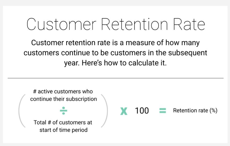 Customer Retention Rate Indicator