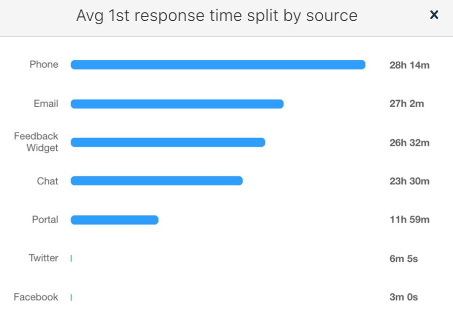 First Response Time Indicator