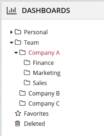 Folder Hierarchy With Customers