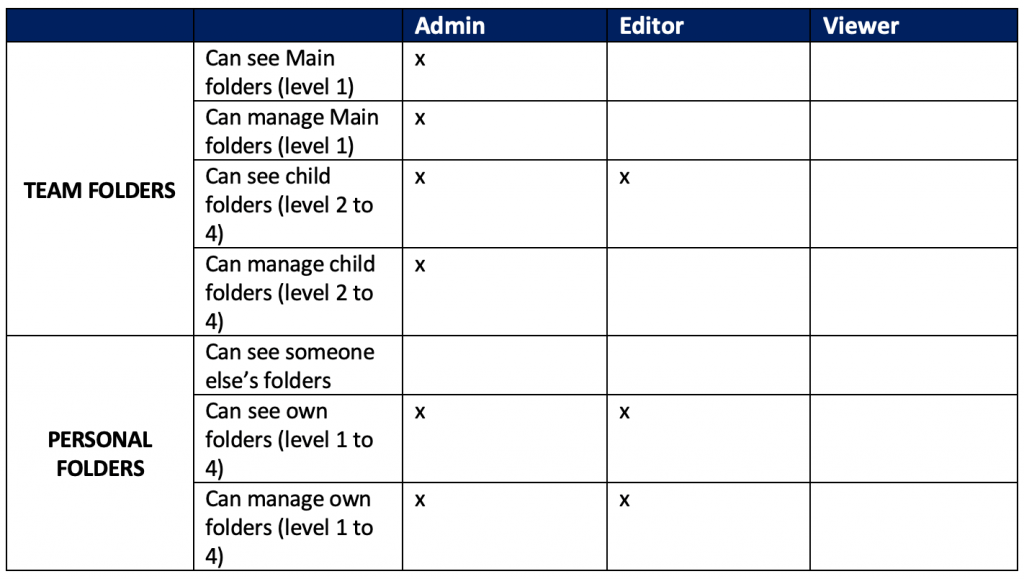 Table Summary Of Rights Folders