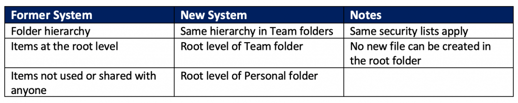 Transitioning From Old To New Folder System