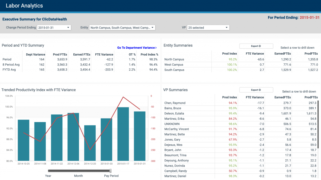Labor Analytics Executive Dashboard